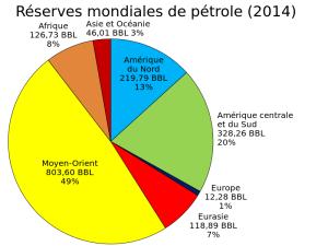 world_oil_reserves_by_region-pie_chart-svg