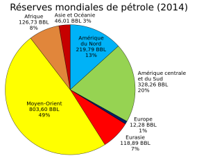 world_oil_reserves_by_region-pie_chart-svg